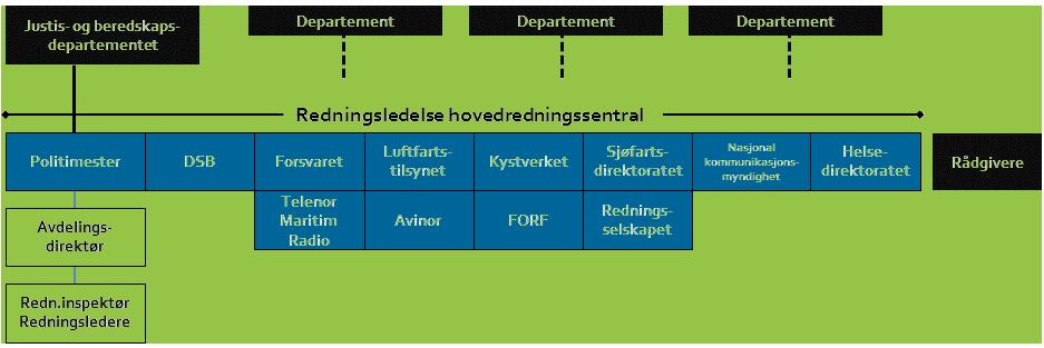 organisasjonskart-hrs
